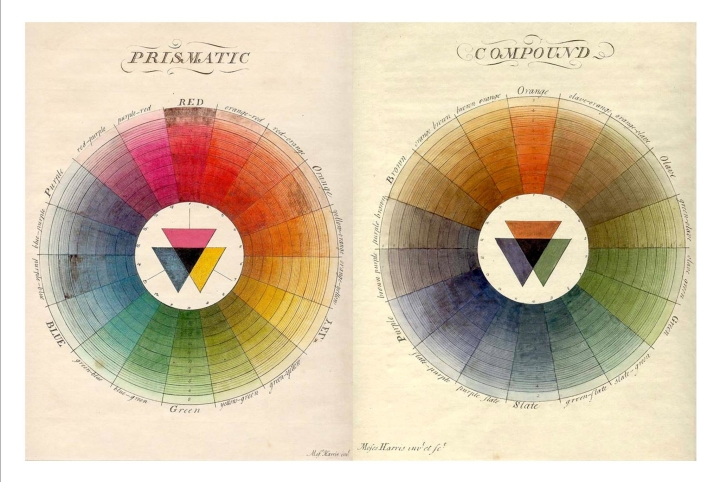 Harris color wheels